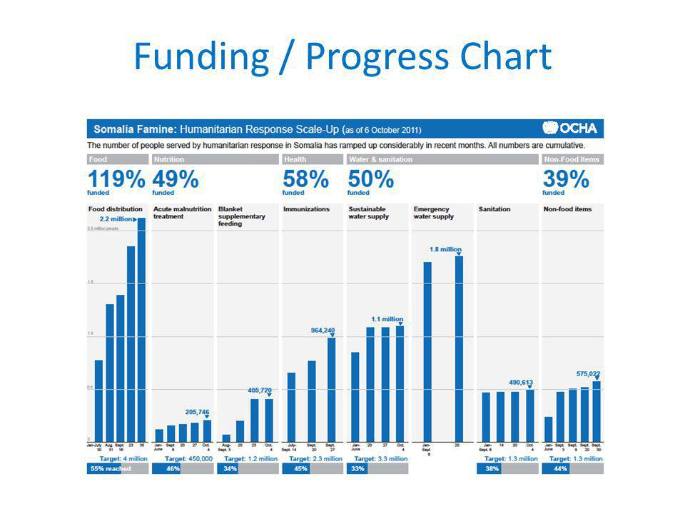Funding / Progress Chart