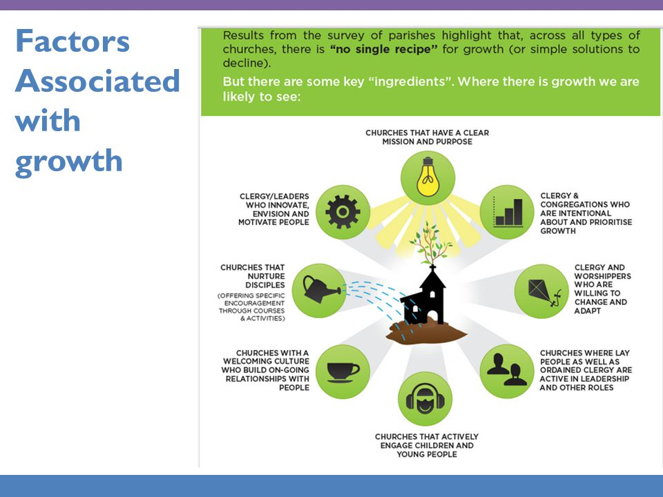 Factors Associated with growth