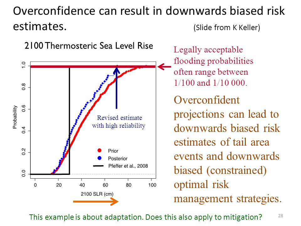 Overconfidence can result in downwards biased risk estimates.