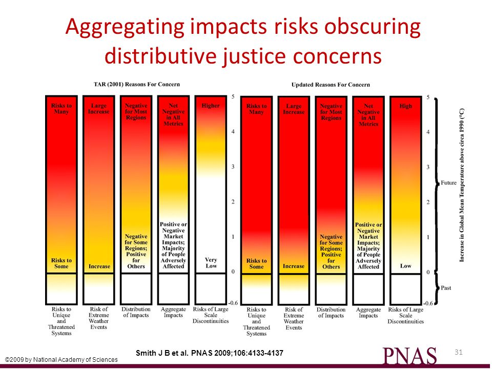Smith J B et al. PNAS 2009;106:4133-4137 ©2009 by National Academy of Sciences Aggregating impacts risks obscuring distributive justice concerns 31