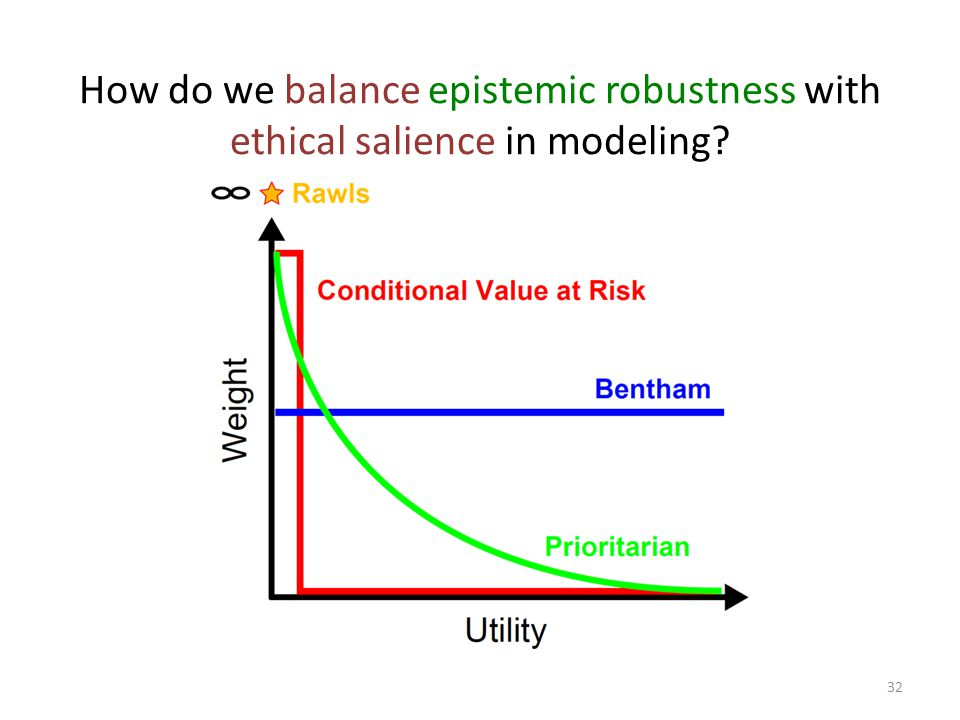 How do we balance epistemic robustness with ethical salience in modeling? 32