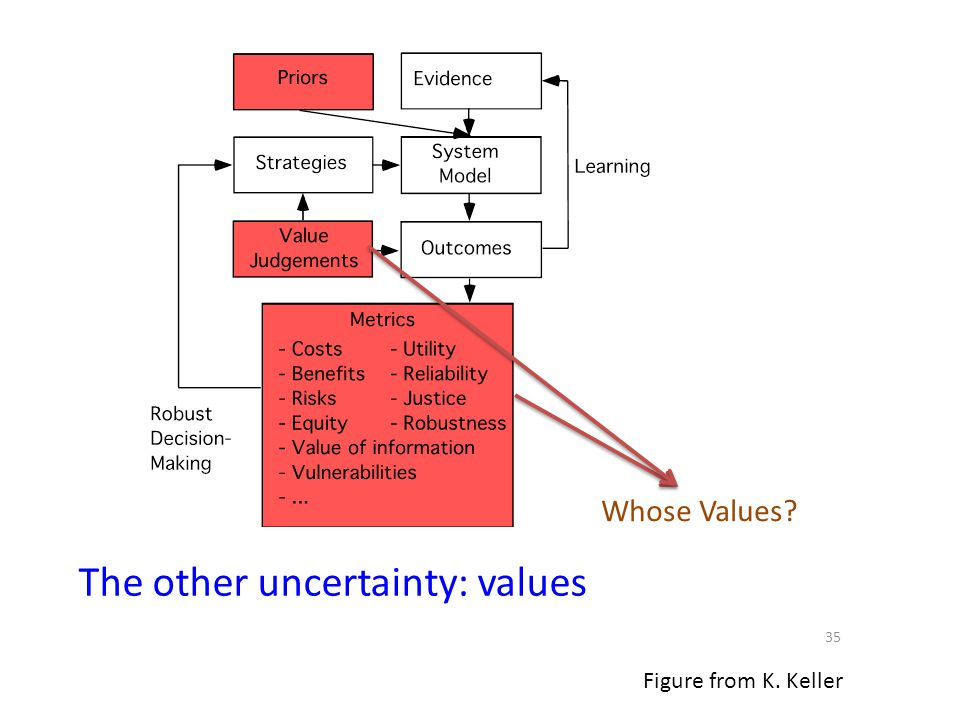 35 Figure from K. Keller Whose Values? The other uncertainty: values