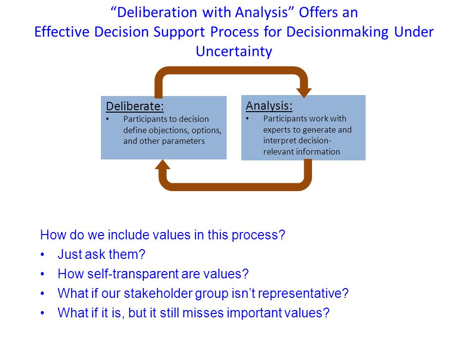 Deliberation with Analysis Offers an Effective Decision Support Process for Decisionmaking Under Uncertainty Deliberate: Participants to decision define objections, options, and other parameters Analysis: Participants work with experts to generate and interpret decision- relevant information How do we include values in this process.