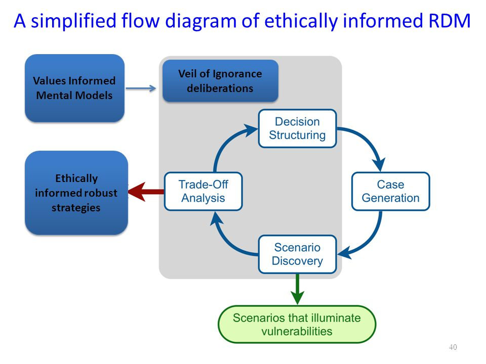 40 A simplified flow diagram of ethically informed RDM Values Informed Mental Models Veil of Ignorance deliberations Veil of Ignorance deliberations Ethically informed robust strategies