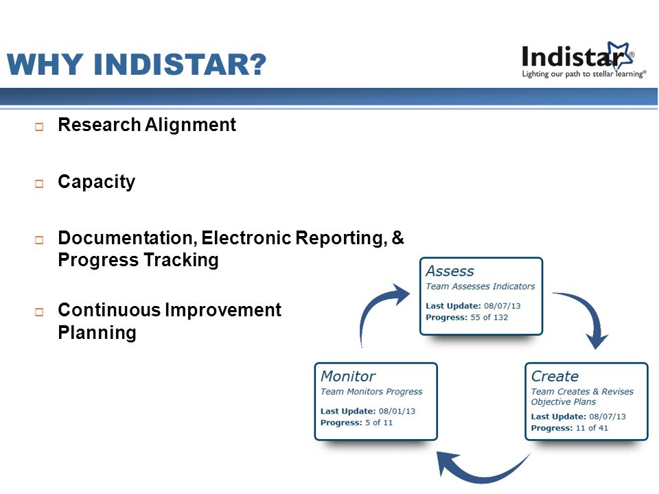  Research Alignment  Capacity  Documentation, Electronic Reporting, & Progress Tracking  Continuous Improvement Planning WHY INDISTAR