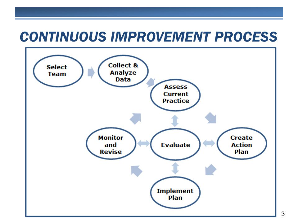 CONTINUOUS IMPROVEMENT PROCESS 3
