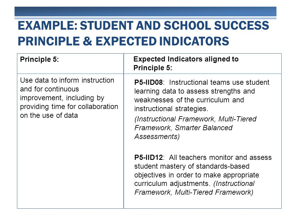 Principle 5: Use data to inform instruction and for continuous improvement, including by providing time for collaboration on the use of data EXAMPLE: STUDENT AND SCHOOL SUCCESS PRINCIPLE & EXPECTED INDICATORS P5-IID08: Instructional teams use student learning data to assess strengths and weaknesses of the curriculum and instructional strategies.