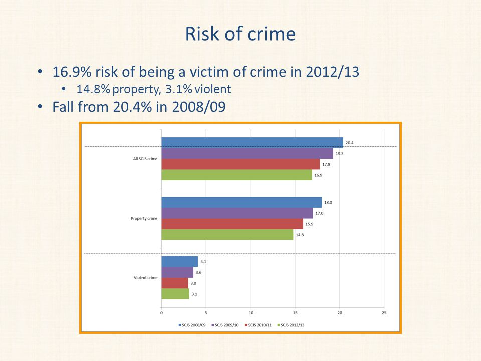 Risk of crime 16.9% risk of being a victim of crime in 2012/13 14.8% property, 3.1% violent Fall from 20.4% in 2008/09
