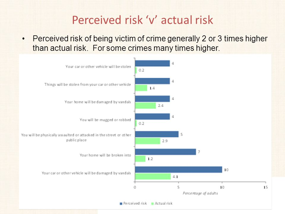 Perceived risk 'v' actual risk Perceived risk of being victim of crime generally 2 or 3 times higher than actual risk. For some crimes many times high