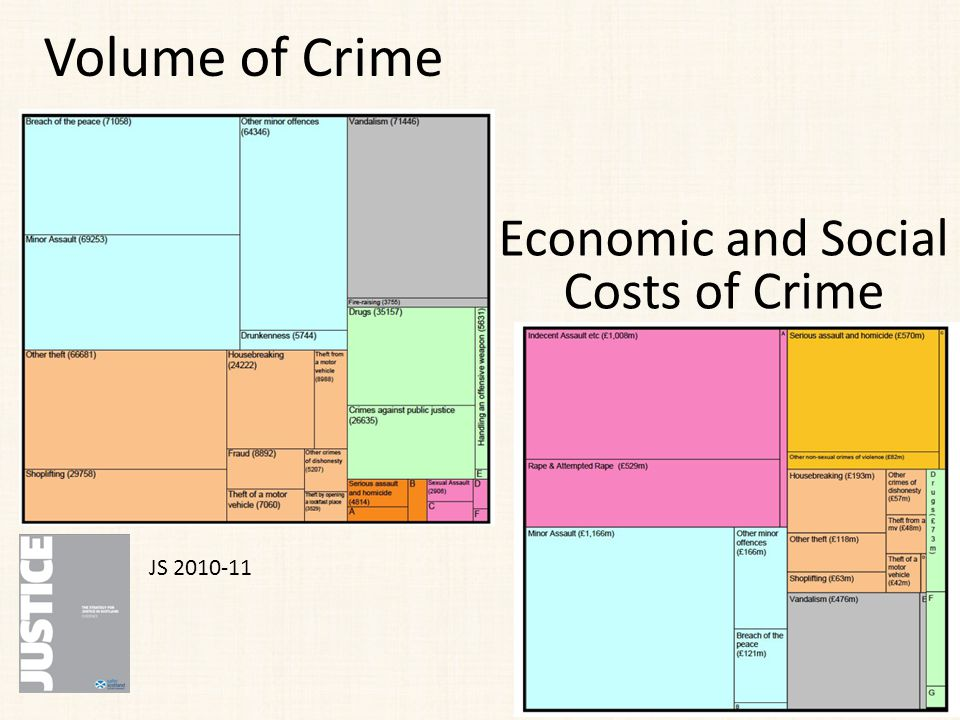 Volume of Crime Economic and Social Costs of Crime JS 2010-11