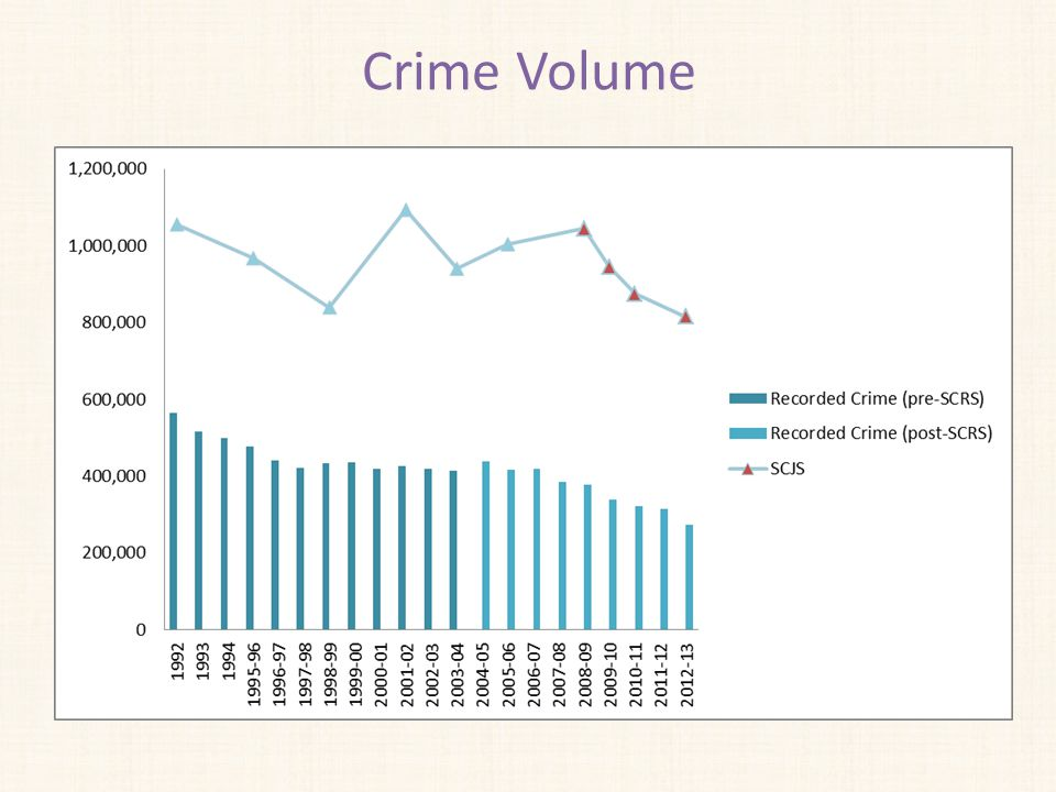 Extent of crime 815,000 SCJS crimes in 2012/13, down 22% since 2008/09