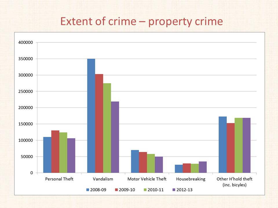 Extent of crime – property crime
