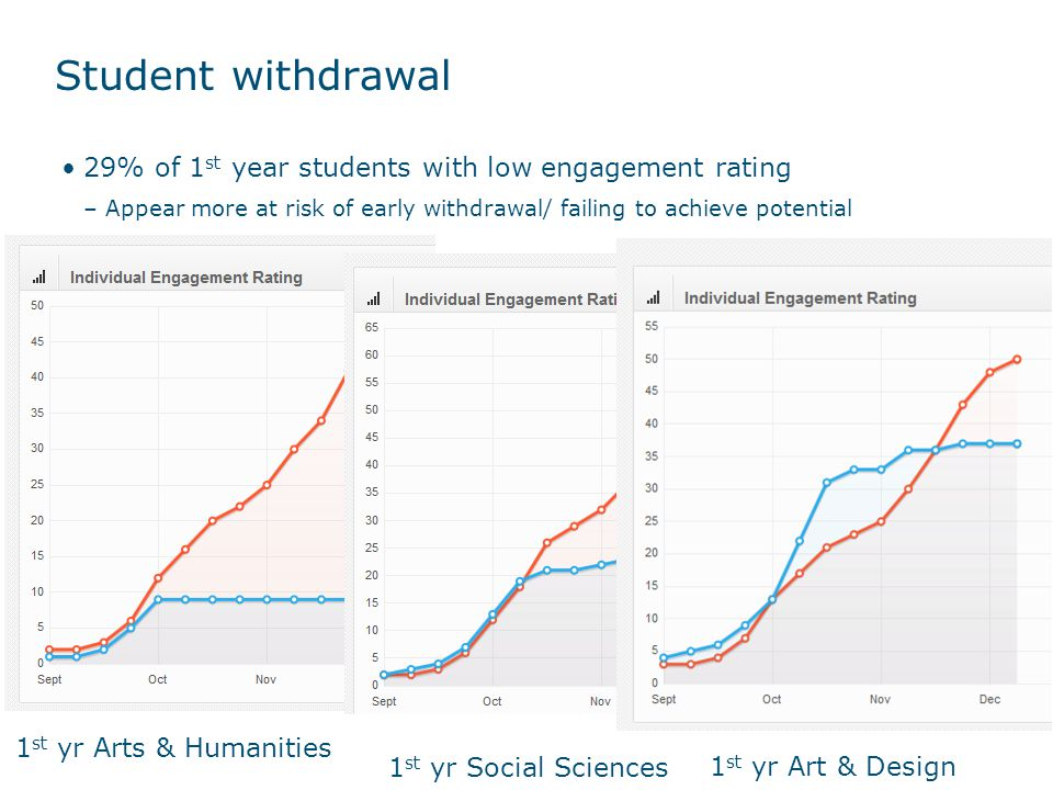 Three examples of withdrawn first year students 2012/13 Not in the pilot Different patterns of withdrawal, some may be more amenable to support/ early