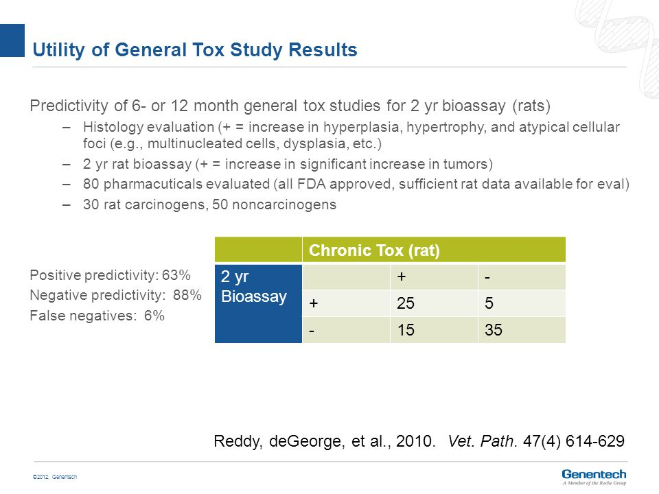 ©2012, Genentech Utility of General Tox Study Results Predictivity of 6- or 12 month general tox studies for 2 yr bioassay (rats) –Histology evaluation (+ = increase in hyperplasia, hypertrophy, and atypical cellular foci (e.g., multinucleated cells, dysplasia, etc.) –2 yr rat bioassay (+ = increase in significant increase in tumors) –80 pharmacuticals evaluated (all FDA approved, sufficient rat data available for eval) –30 rat carcinogens, 50 noncarcinogens Positive predictivity: 63% Negative predictivity: 88% False negatives: 6% Chronic Tox (rat) 2 yr Bioassay +- +255 -1535 Reddy, deGeorge, et al., 2010.