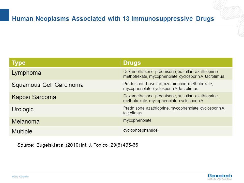 ©2012, Genentech Two year bioassay results for immunosuppresive drugs DrugRat 2 yrMouse 2 yr Abatacept-Lymphomas and mammary tumors (MLV/MMT virus) DexamethasoneNeg- Prednisone-Neg Busulfan-Thymic and ovarian Cyclophosphamidemultiple AzathioprineLymphoma and squamousLymphoma, hemangioendothelioma LeflunomideNegLymphoma and lung MethotrexateNeg MycophenolateNeg CyclosporineNeg TacrolimusNeg sirolimusNegLymphoma and liver everolimusNeg Of the 5 positives, 4 are known genotoxicants Poor concordance with known human risks Only 2 correctly predict specific tumor risks
