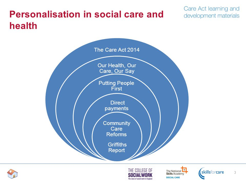Personalisation in social care and health 3 The Care Act 2014 Our Health, Our Care, Our Say Putting People First Direct payments Community Care Reforms Griffiths Report