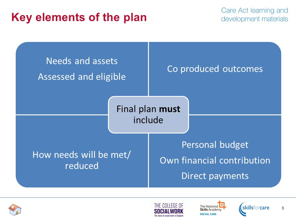 Key elements of the plan 9 Needs and assets Assessed and eligible Co produced outcomes How needs will be met/ reduced Personal budget Own financial contribution Direct payments Final plan must include