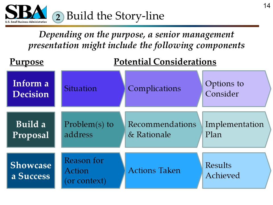 SituationComplications Options to Consider Depending on the purpose, a senior management presentation might include the following components Inform a Decision Problem(s) to address Recommendations & Rationale Implementation Plan Build a Proposal PurposePotential Considerations Reason for Action (or context) Actions Taken Results Achieved Showcase a Success 2 Build the Story-line 14