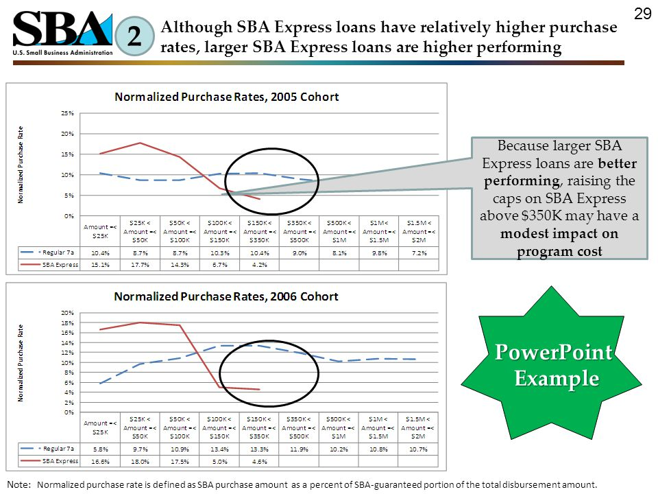 Because larger SBA Express loans are better performing, raising the caps on SBA Express above $350K may have a modest impact on program cost 2 Although SBA Express loans have relatively higher purchase rates, larger SBA Express loans are higher performing Note: Normalized purchase rate is defined as SBA purchase amount as a percent of SBA-guaranteed portion of the total disbursement amount.