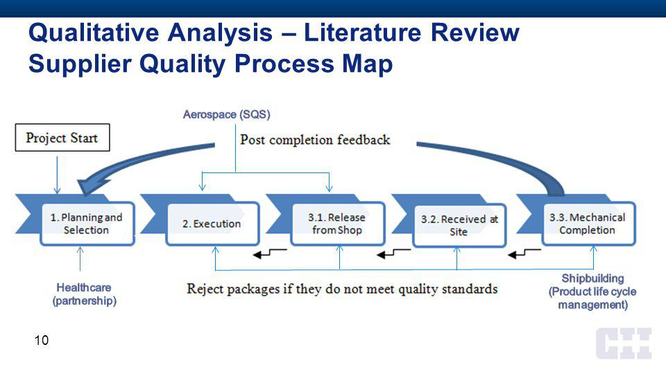 Qualitative Analysis – Literature Review Supplier Quality Process Map 10