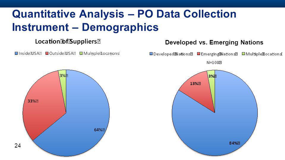 Quantitative Analysis – PO Data Collection Instrument – Demographics 24 Developed vs.