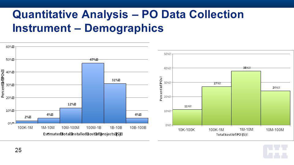 Quantitative Analysis – PO Data Collection Instrument – Demographics 25 10K-100K100K-1M 1M-10M 10M-100M 100K-1M1M-10M10M-100M100M-1B1B-10B 10B-100B