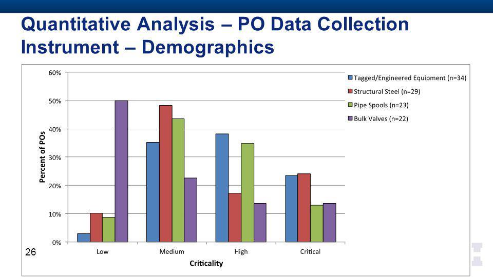 Quantitative Analysis – PO Data Collection Instrument – Demographics 26