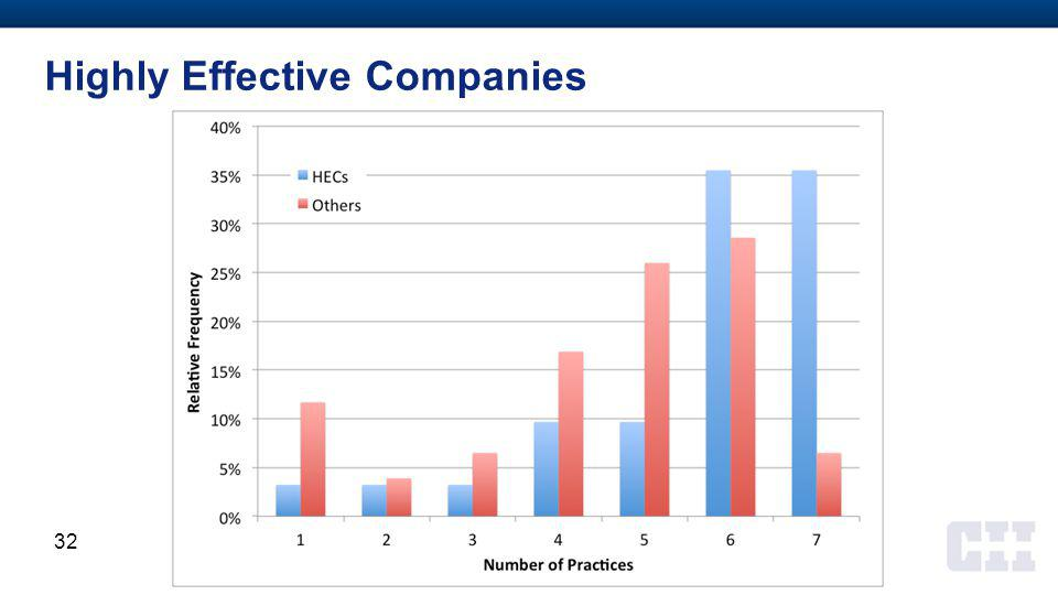 Highly Effective Companies 32