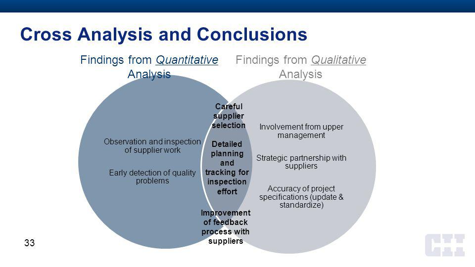 Cross Analysis and Conclusions Observation and inspection of supplier work Early detection of quality problems Involvement from upper management Strategic partnership with suppliers Accuracy of project specifications (update & standardize) Careful supplier selection Detailed planning and tracking for inspection effort Improvement of feedback process with suppliers Findings from Quantitative Analysis Findings from Qualitative Analysis 33