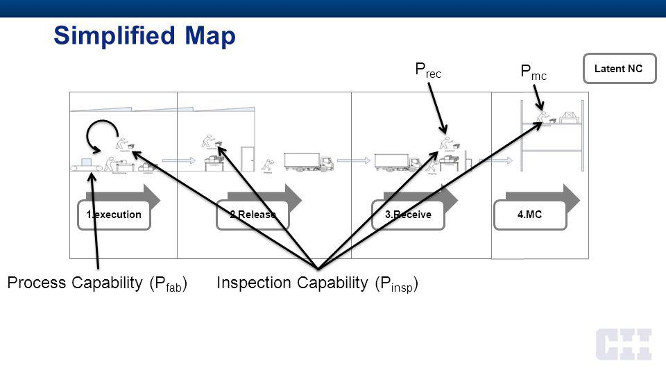 Simplified Map 1.execution2.Release3.Receive4.MC Process Capability (P fab ) Inspection Capability (P insp ) P rec P mc Latent NC