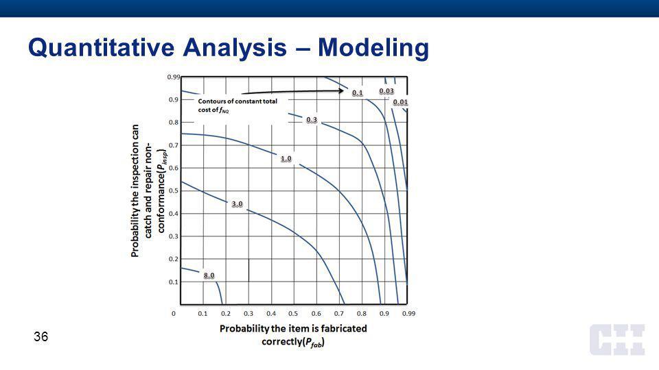 Quantitative Analysis – Modeling 36