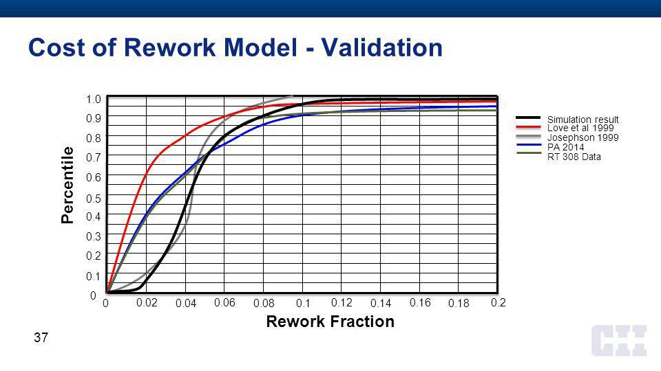 Cost of Rework Model - Validation 1.0 Rework Fraction Percentile 0 0 0.1 0.2 0.3 0.4 0.5 0.6 0.7 0.8 0.9 0.02 0.04 0.06 0.080.1 0.12 0.14 0.16 0.18 0.2 Simulation result Love et al 1999 Josephson 1999 PA 2014 RT 308 Data 37