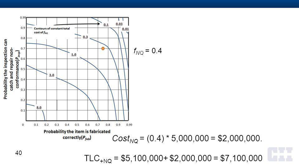 40 Cost NQ = (0.4) * 5,000,000 = $2,000,000.
