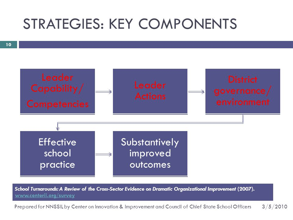 STRATEGIES: KEY COMPONENTS 3/5/2010Prepared for NNSSIL by Center on Innovation & Improvement and Council of Chief State School Officers 10 Leader Capability/ Competencies Leader Actions District governance/ environment Effective school practice Substantively improved outcomes Leader Capability/ Competencies Leader Actions District governance/ environment Effective school practice Substantively improved outcomes School Turnarounds: A Review of the Cross-Sector Evidence on Dramatic Organizational Improvement (2007).