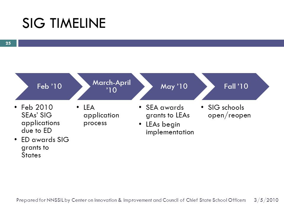 Feb '10 Feb 2010 SEAs' SIG applications due to ED ED awards SIG grants to States March-April '10 LEA application process May '10 SEA awards grants to LEAs LEAs begin implementation Fall '10 SIG schools open/reopen SIG TIMELINE 25 3/5/2010Prepared for NNSSIL by Center on Innovation & Improvement and Council of Chief State School Officers