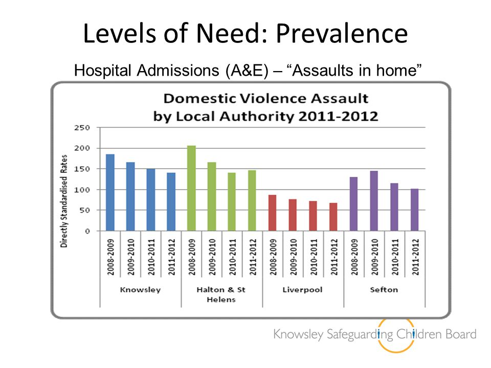 """Levels of Need: Prevalence Hospital Admissions (A&E) – """"Assaults in home"""""""