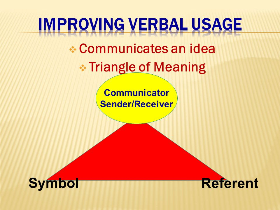  Communicates an idea  Triangle of Meaning Communicator Sender/Receiver Symbol Referent