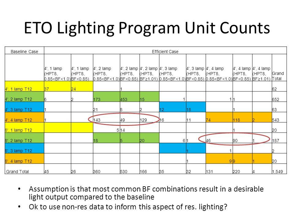 ETO Lighting Program Unit Counts Baseline CaseEfficient Case 4', 1 lamp (HPT8, 0.85<BF<1.0) 4', 1 lamp (HPT8, BF<0.85) 4', 2 lamp (HPT8, 0.85<BF<1.0)