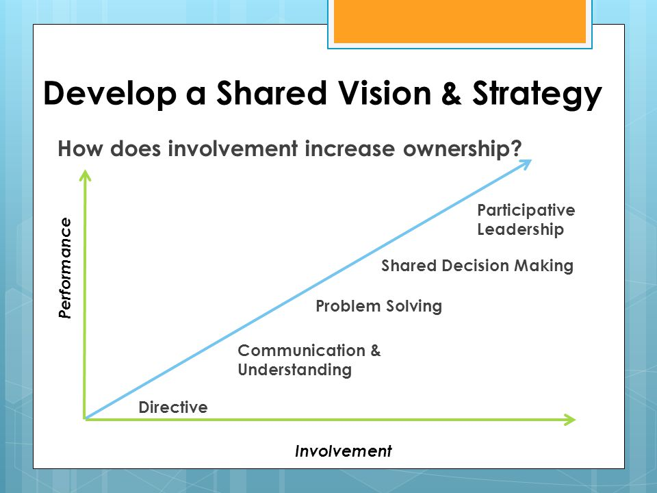 Develop a Shared Vision & Strategy How does involvement increase ownership? Performance Involvement Directive Communication & Understanding Problem So