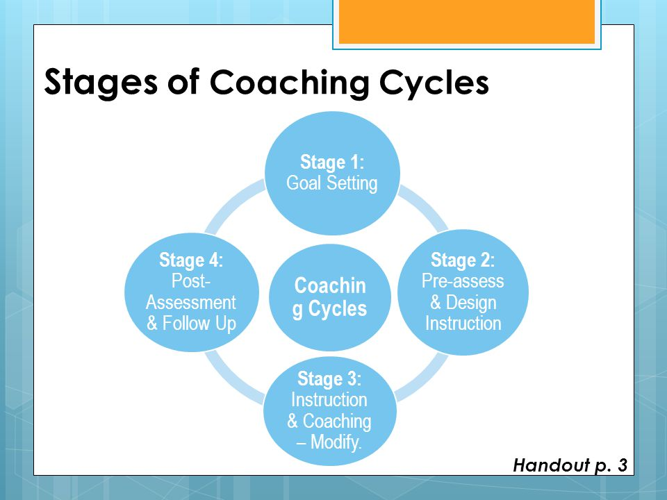 Core Practice #1: Setting Goals for Coaching Cycles What do we want our students to know or be able to do.