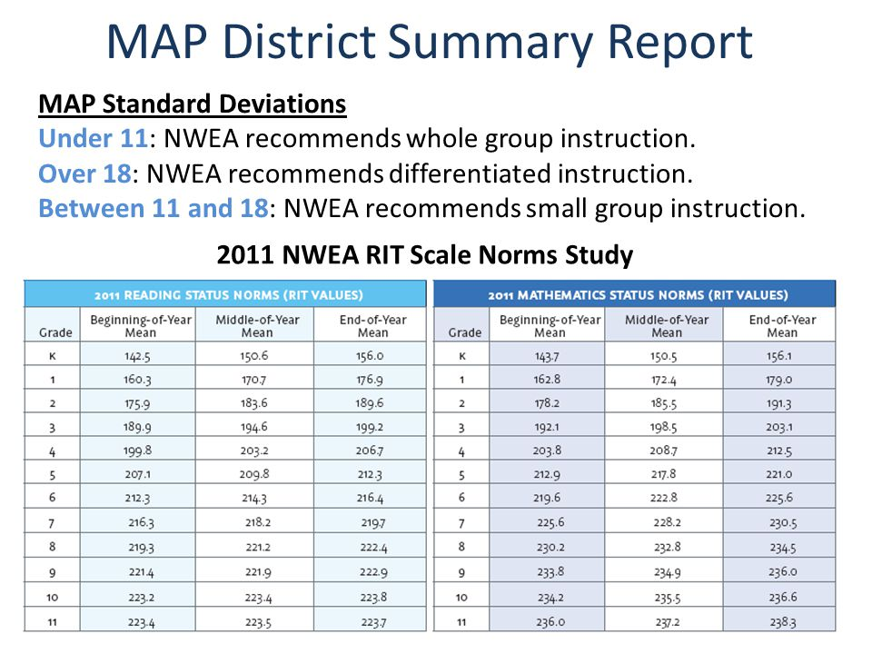 2011 NWEA RIT Scale Norms Study MAP Standard Deviations Under 11: NWEA recommends whole group instruction.