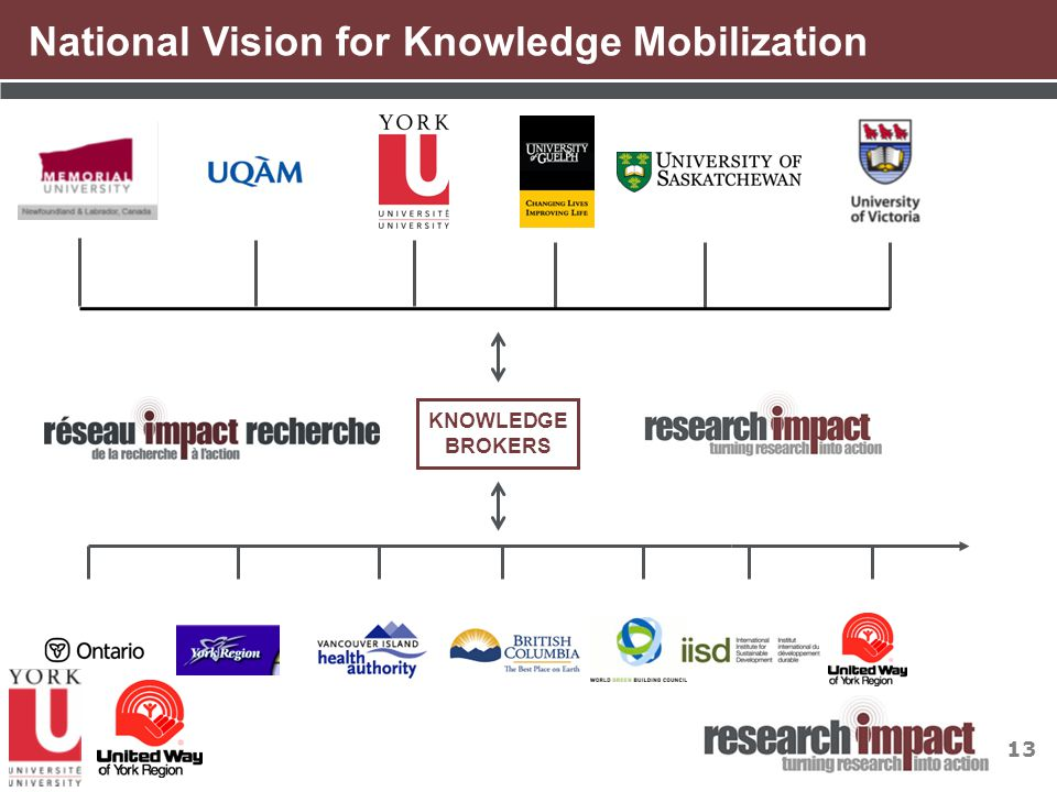 13 KNOWLEDGE BROKERS National Vision for Knowledge Mobilization