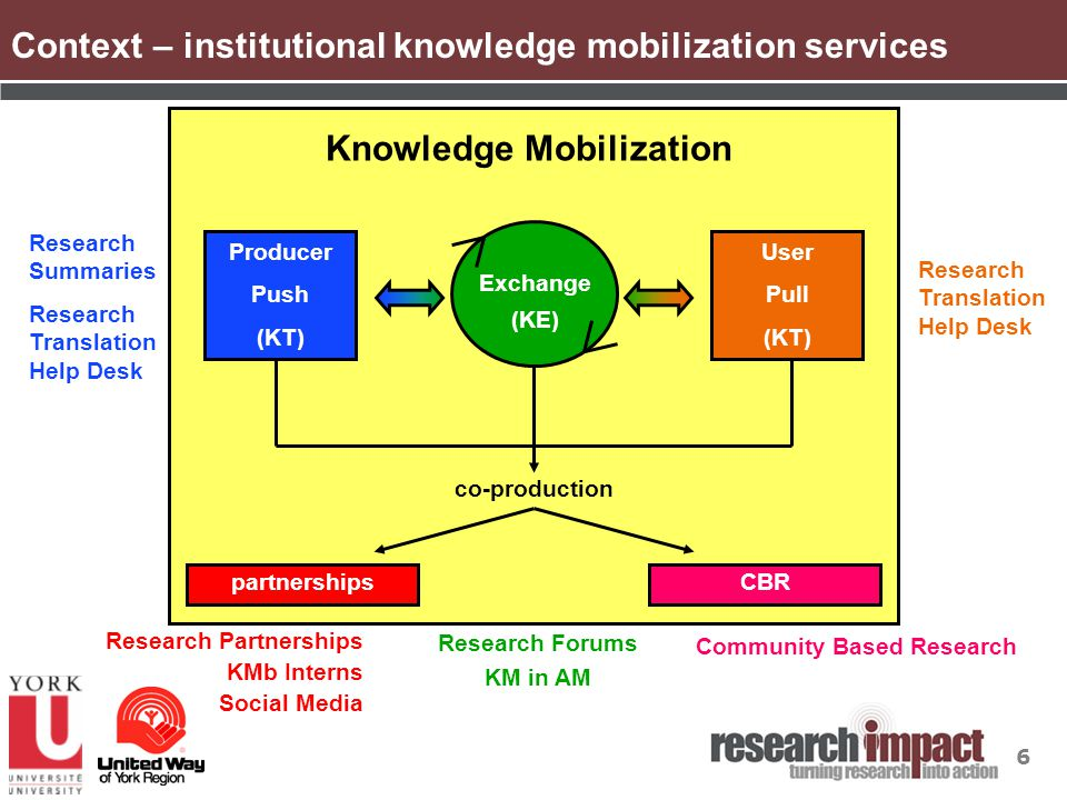 6 Context – institutional knowledge mobilization services Research Summaries Research Translation Help Desk Research Forums KM in AM Research Partnerships KMb Interns Social Media Exchange (KE) Knowledge Mobilization partnershipsCBR co-production Community Based Research Producer Push (KT) User Pull (KT)