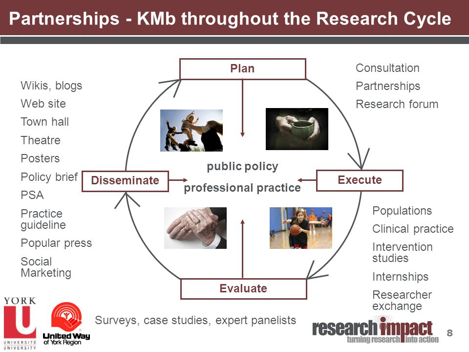 8 Partnerships - KMb throughout the Research Cycle Evaluate Plan Execute Disseminate Consultation Partnerships Research forum Populations Clinical practice Intervention studies Internships Researcher exchange Surveys, case studies, expert panelists Wikis, blogs Web site Town hall Theatre Posters Policy brief PSA Practice guideline Popular press Social Marketing public policy professional practice