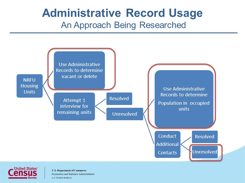 Administrative Record Usage An Approach Being Researched NRFU Housing Units Use Administrative Records to determine vacant or delete Attempt 1 interview for remaining units ResolvedUnresolved Use Administrative Records to determine Population in occupied units Conduct Additional Contacts ResolvedUnresolved