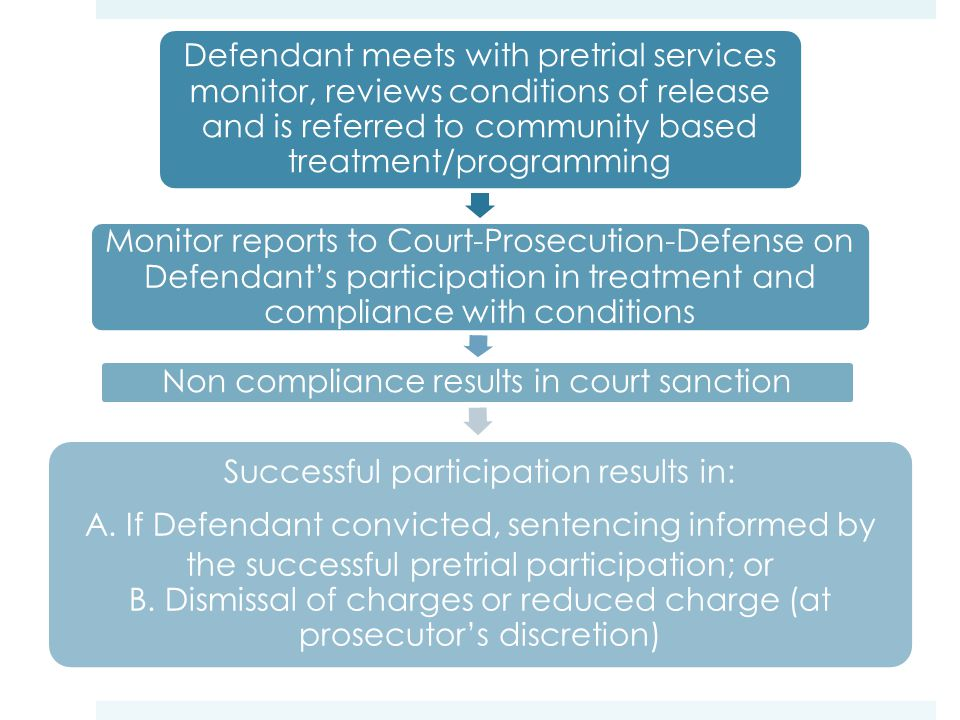 Defendant meets with pretrial services monitor, reviews conditions of release and is referred to community based treatment/programming Monitor reports to Court-Prosecution-Defense on Defendant's participation in treatment and compliance with conditions Non compliance results in court sanction Successful participation results in: A.