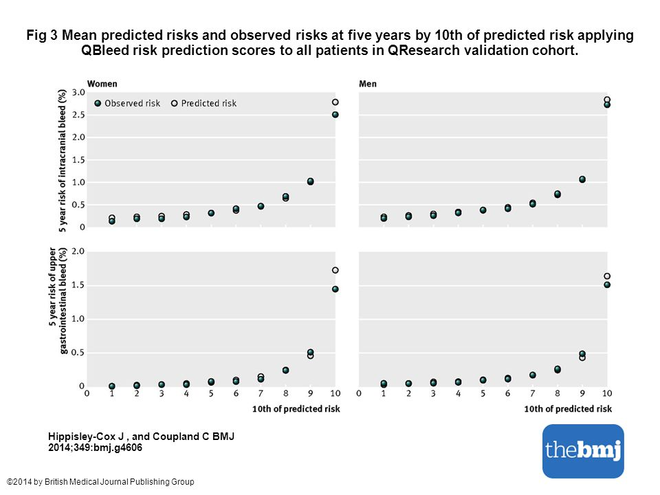 Fig 3 Mean predicted risks and observed risks at five years by 10th of predicted risk applying QBleed risk prediction scores to all patients in QResea