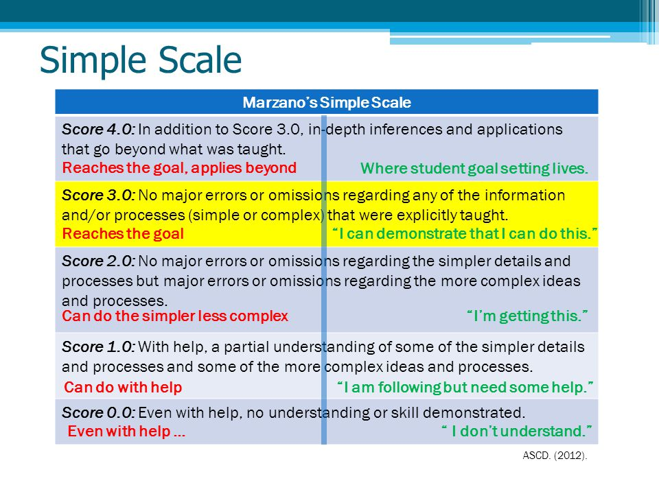 ASCD. (2012). Simple Scale Marzano's Simple Scale Score 4.0: In addition to Score 3.0, in-depth inferences and applications that go beyond what was ta