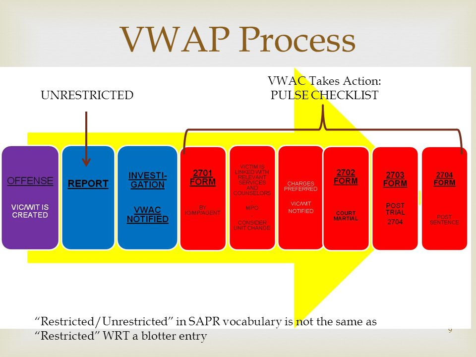  VWAP Process 9 Restricted/Unrestricted in SAPR vocabulary is not the same as Restricted WRT a blotter entry UNRESTRICTED VWAC Takes Action: PULSE CHECKLIST