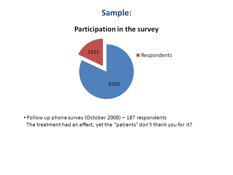 Sample: Follow up phone survey (October 2008) – 187 respondents The treatment had an effect, yet the patients don't thank you for it